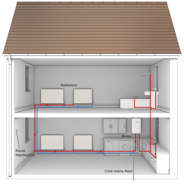 Diagram of a combi boiler layout in a house