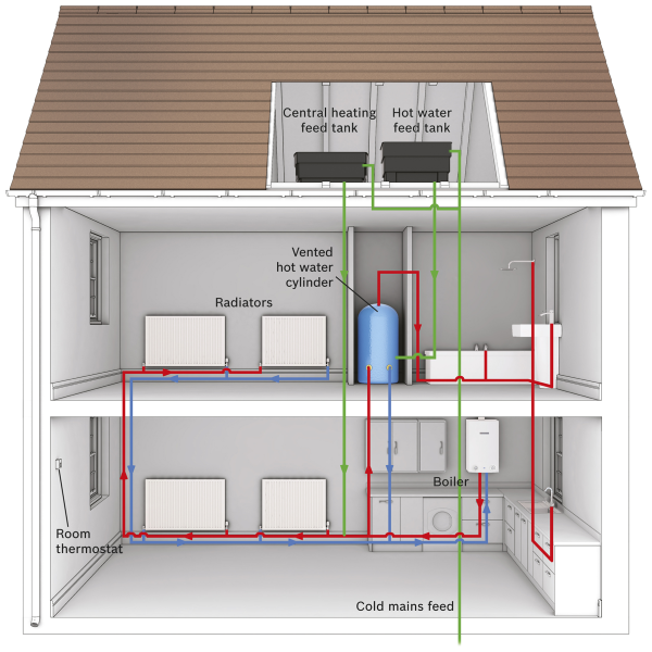 Diagram of a standard boiler layout in a house